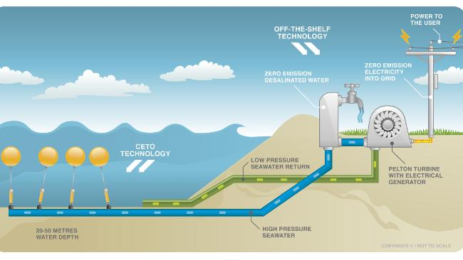 Pros Amp Cons Of Alternative Energy Good Business