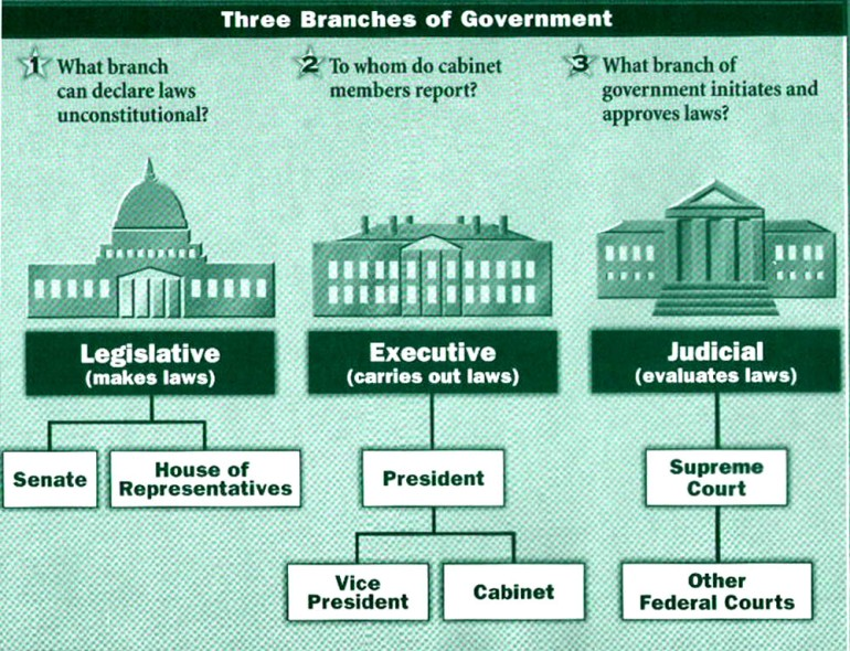 United-States-Branches-of-Government
