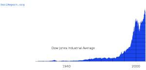 DJIA Historical
