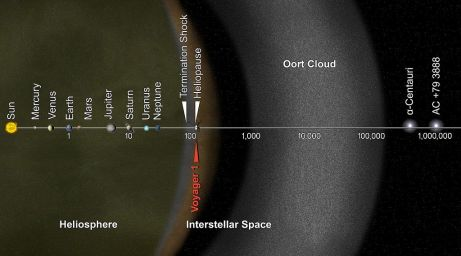 Position of Voyager 1 and Voyage 2 in relation to our solar system and other solar systems