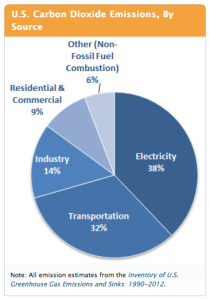 EPA - CO2 Emissions