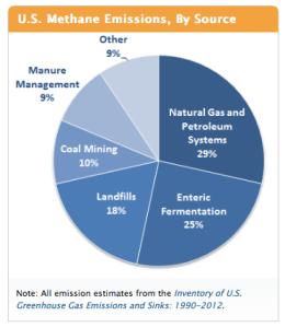 EPA - Methane Emissions