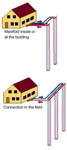 Vertical Closed Loop