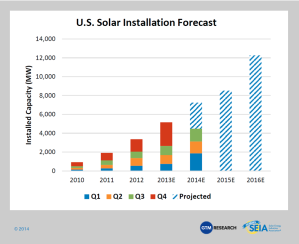 US Solar Installation Forecast