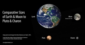 Comparative Sizes of Earth & Moon to Pluto & Charon