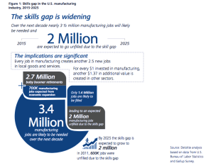 Survey - Skills Gap Widening